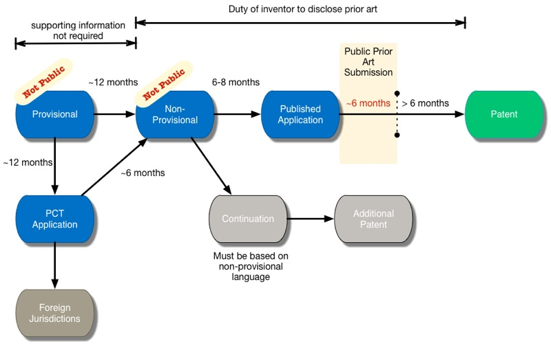 The Illustrated Patent Process