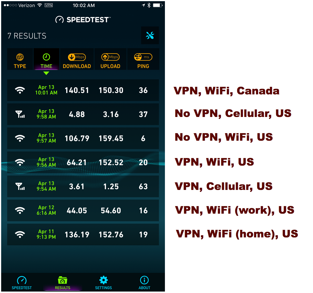 iPhone VPN Performance